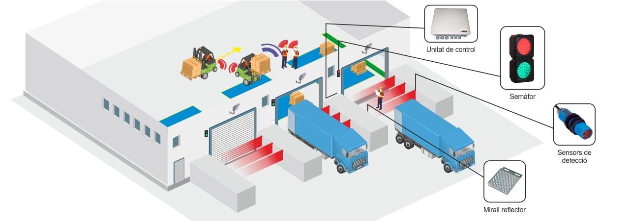 Seguretat en descarrega de camions industria