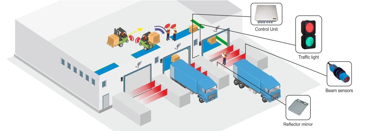 Truck Docking Safety diagram