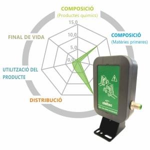 El cicle de vida dels productes i el compromís de Claitec amb el medi ambient